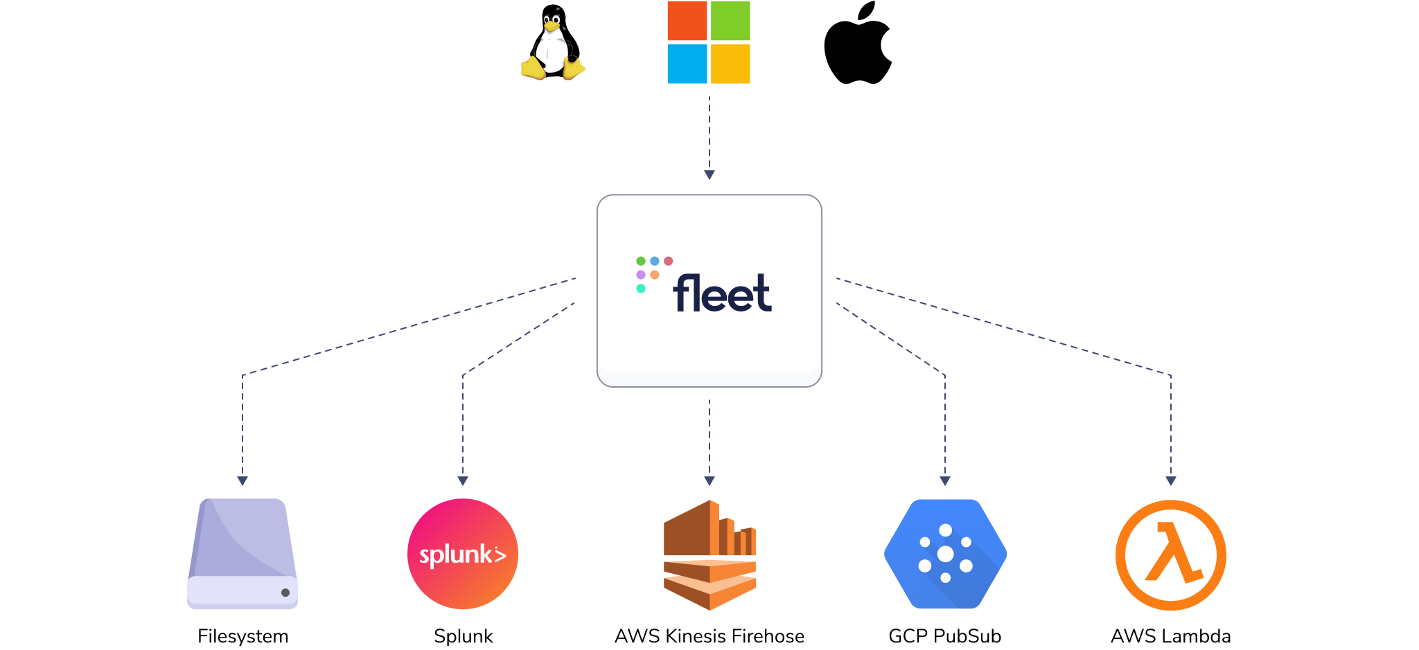 A diagram showing some of the most popular log destinations amongst Fleet users for their osquery device data; including AWS Kinesis, Google Cloud, and more.